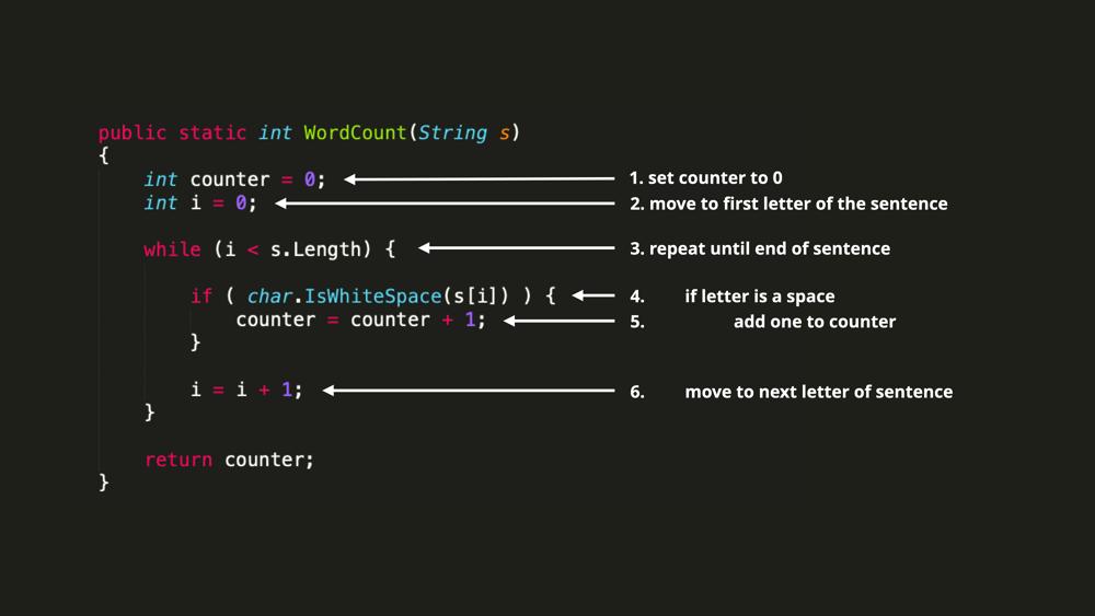 Demystifying coding. WordCount algorithm to C#